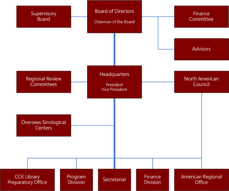 org_chart_e_2